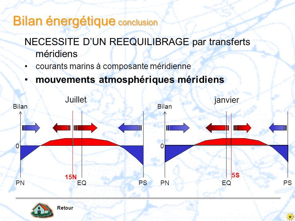 Bilan énergétique conclusion Retour NECESSITE DUN REEQUILIBRAGE par transferts méridiens courants marins à composante méridienne mouvements atmosphéri
