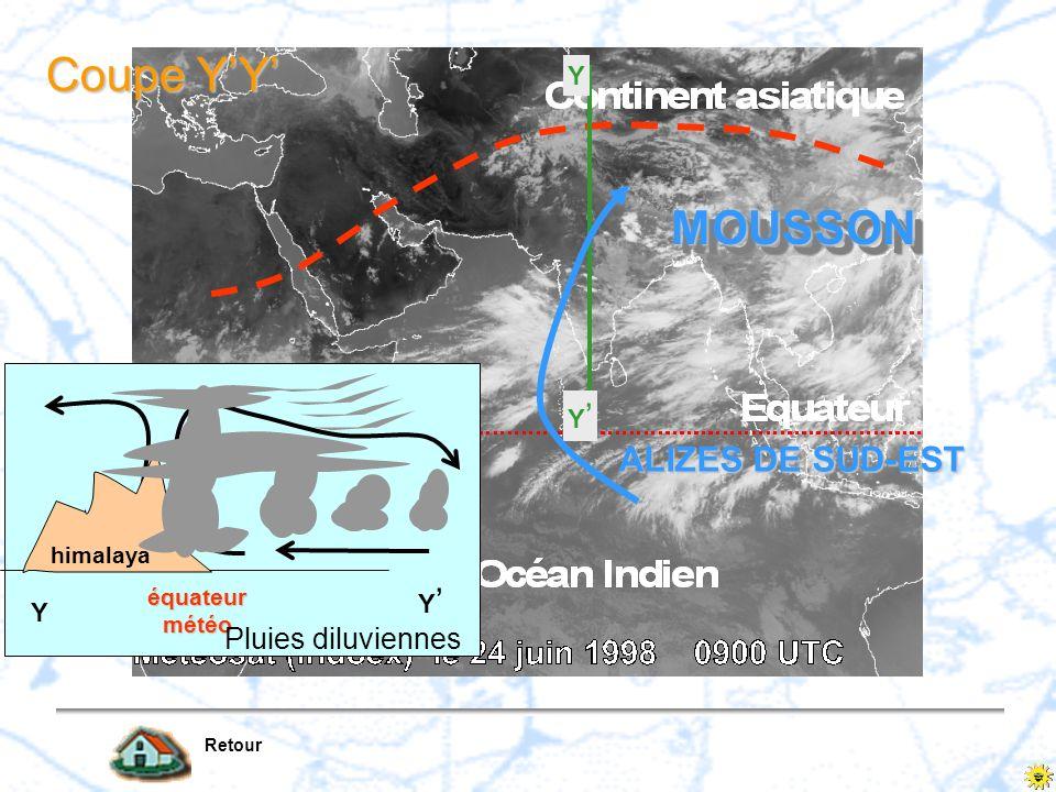 himalaya équateur météo Y Y ALIZES DE SUD-EST MOUSSONMOUSSON Y Y Coupe YY Pluies diluviennes