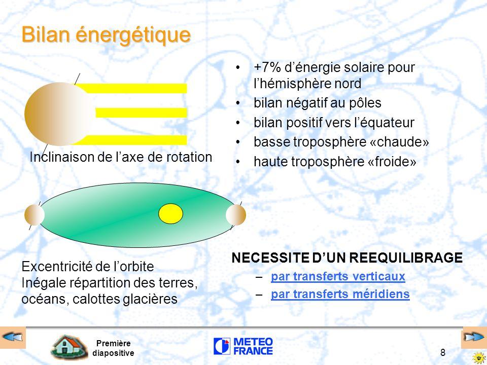 Première diapositive 8 Bilan énergétique Inclinaison de laxe de rotation Excentricité de lorbite Inégale répartition des terres, océans, calottes glac