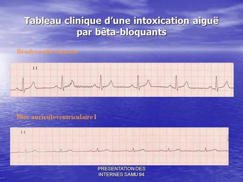 PRESENTATION DES INTERNES SAMU 94 Tableau clinique dune intoxication aiguë par bêta-bloquants Bradycardie sinusale Bloc auriculoventriculaire I
