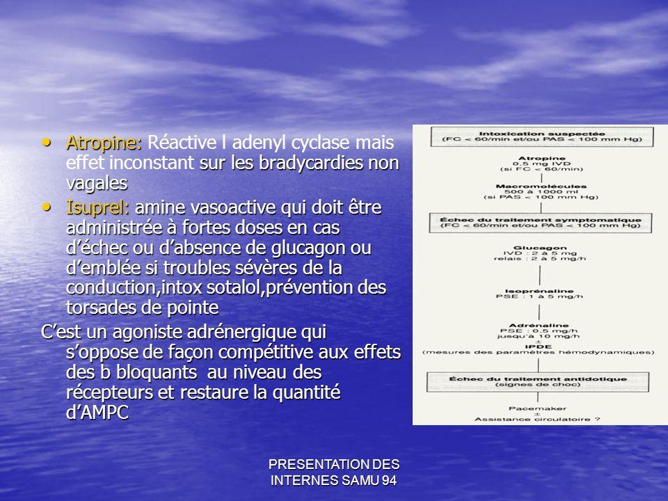 PRESENTATION DES INTERNES SAMU 94 Atropine: sur les bradycardies non vagales Atropine: Réactive l adenyl cyclase mais effet inconstant sur les bradycardies non vagales Isuprel: amine vasoactive qui doit être administrée à fortes doses en cas déchec ou dabsence de glucagon ou demblée si troubles sévères de la conduction,intox sotalol,prévention des torsades de pointe Isuprel: amine vasoactive qui doit être administrée à fortes doses en cas déchec ou dabsence de glucagon ou demblée si troubles sévères de la conduction,intox sotalol,prévention des torsades de pointe Cest un agoniste adrénergique qui soppose de façon compétitive aux effets des b bloquants au niveau des récepteurs et restaure la quantité dAMPC