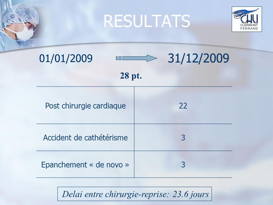 RESULTATS 01/01/2009 31/12/2009 28 pt.