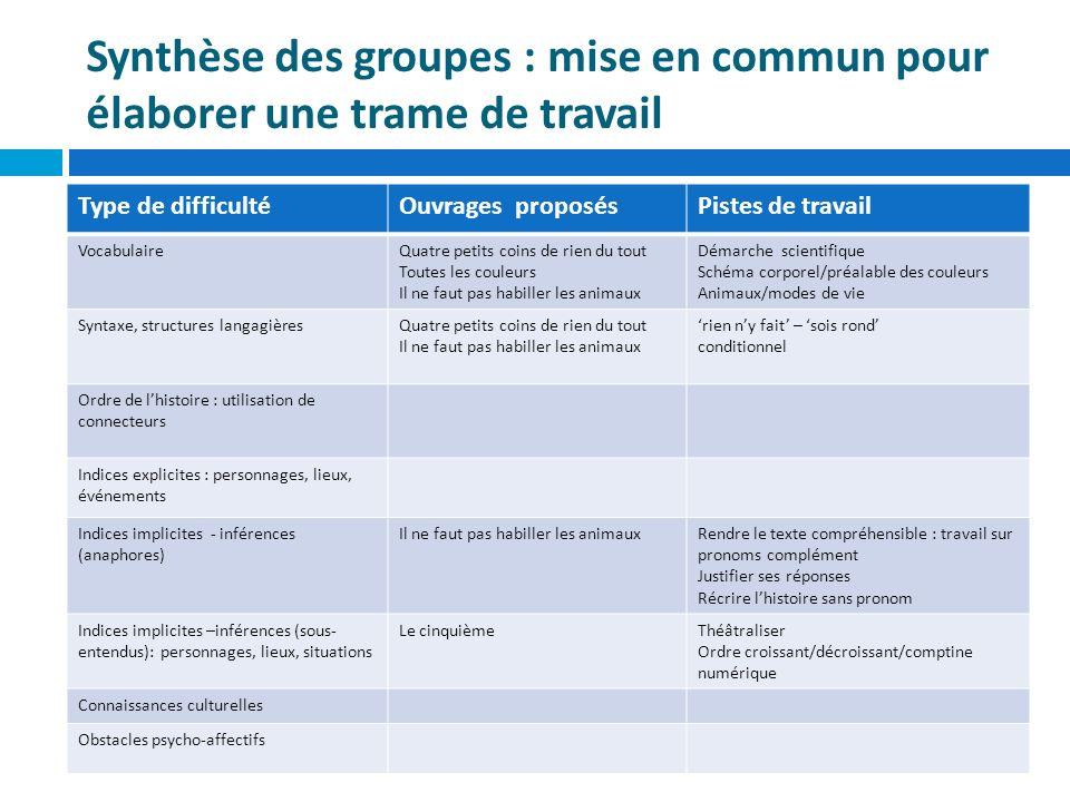 Synthèse des groupes : mise en commun pour élaborer une trame de travail Type de difficultéOuvrages proposésPistes de travail VocabulaireQuatre petits