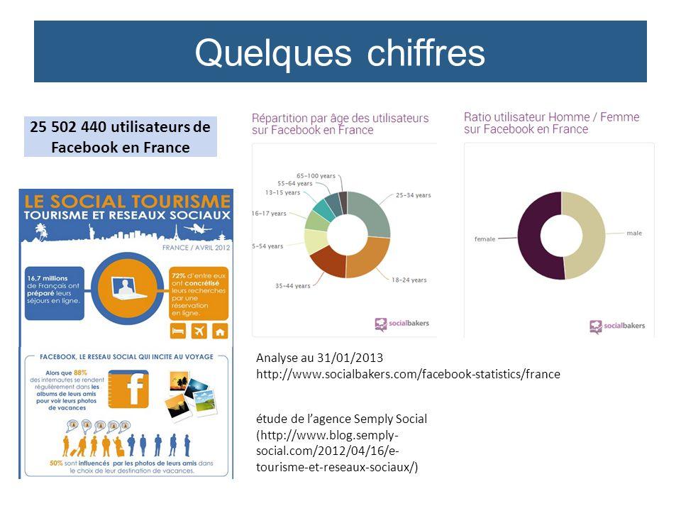 25 502 440 utilisateurs de Facebook en France étude de lagence Semply Social (http://www.blog.semply- social.com/2012/04/16/e- tourisme-et-reseaux-soc