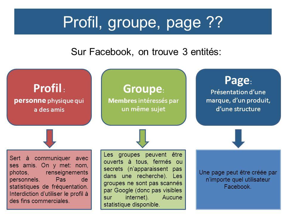 Sur Facebook, on trouve 3 entités: Profil : personne physique qui a des amis Groupe : Membres intéressés par un même sujet Page : Présentation dune ma