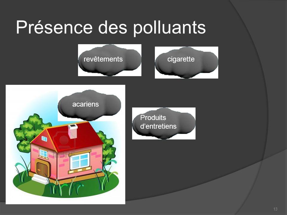 13 Présence des polluants revêtements Produits dentretiens cigarette acariens