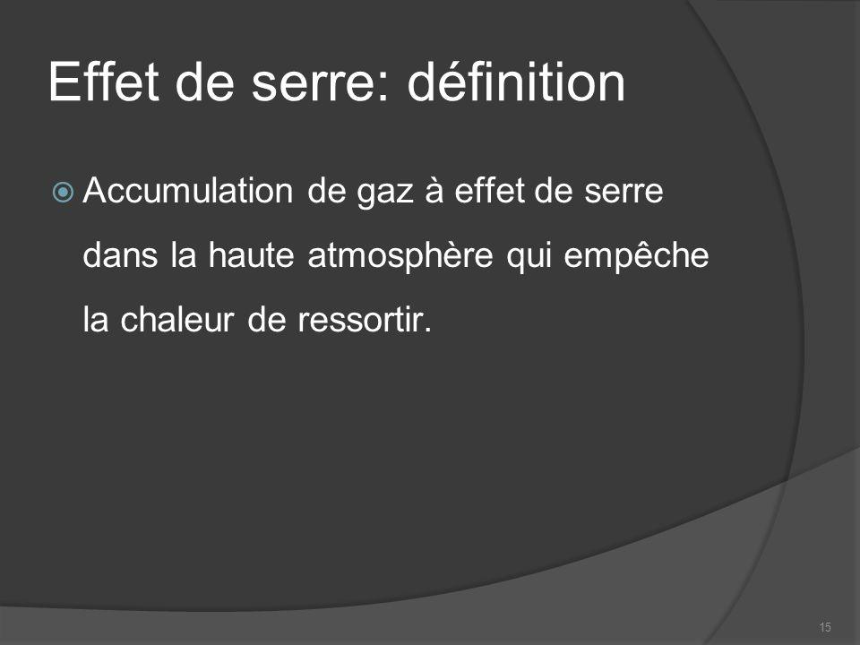 15 Effet de serre: définition Accumulation de gaz à effet de serre dans la haute atmosphère qui empêche la chaleur de ressortir.