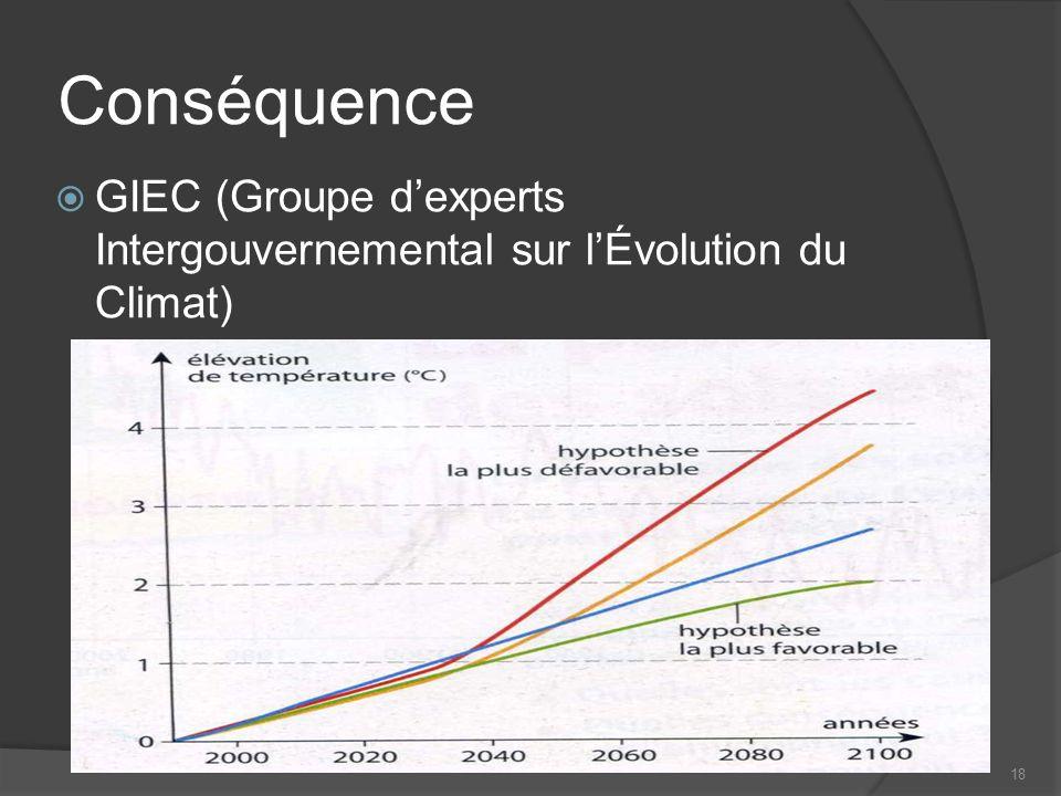 18 Conséquence GIEC (Groupe dexperts Intergouvernemental sur lÉvolution du Climat)