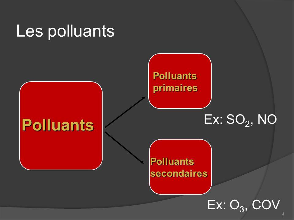 4 Les polluants Polluants Polluants primaires Ex: SO 2, NO Ex: O 3, COV Polluants secondaires