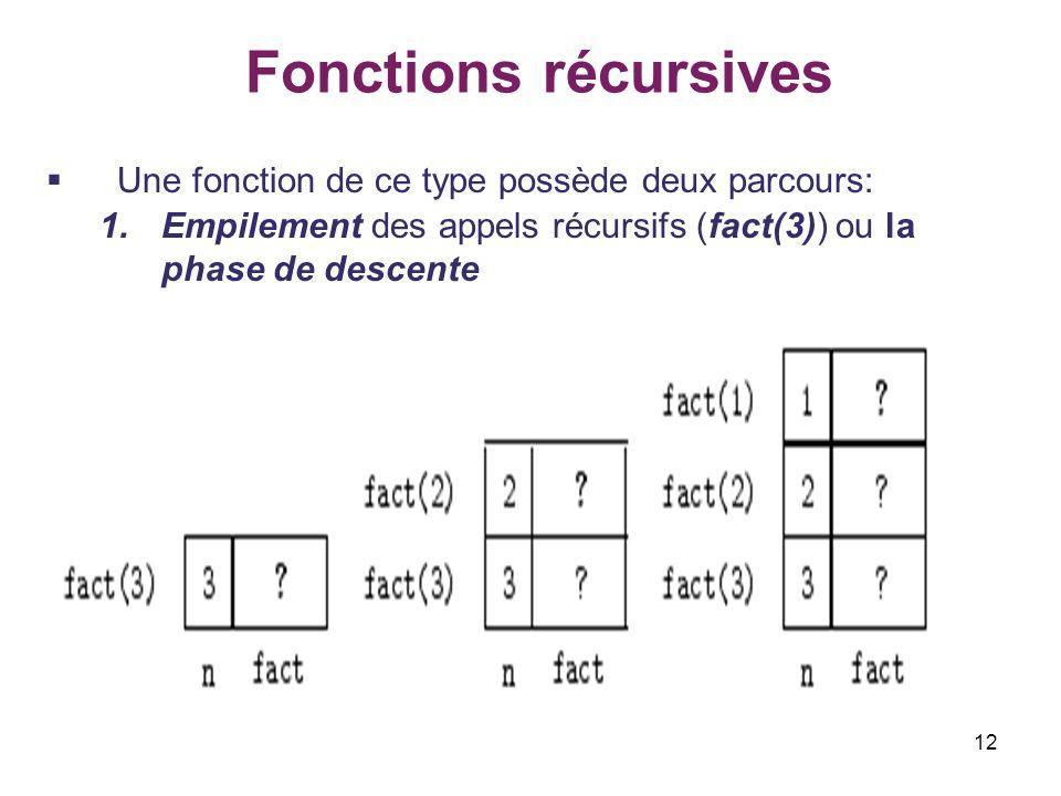 12 Fonctions récursives Une fonction de ce type possède deux parcours: 1.Empilement des appels récursifs (fact(3)) ou la phase de descente