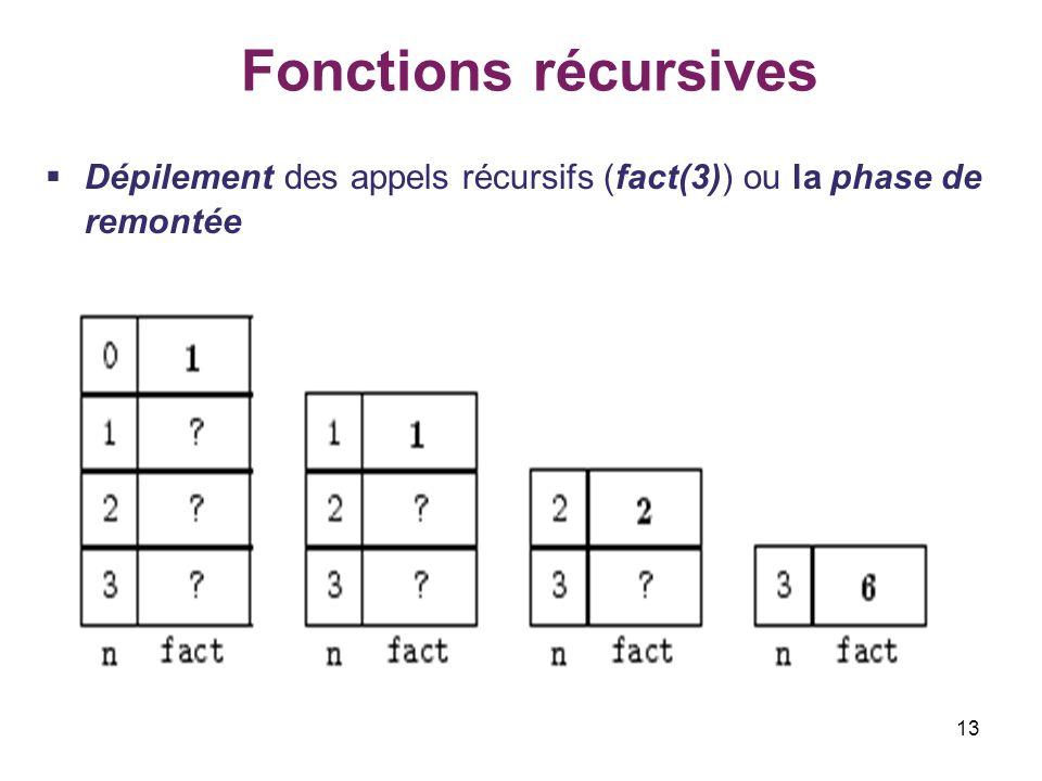 13 Fonctions récursives Dépilement des appels récursifs (fact(3)) ou la phase de remontée