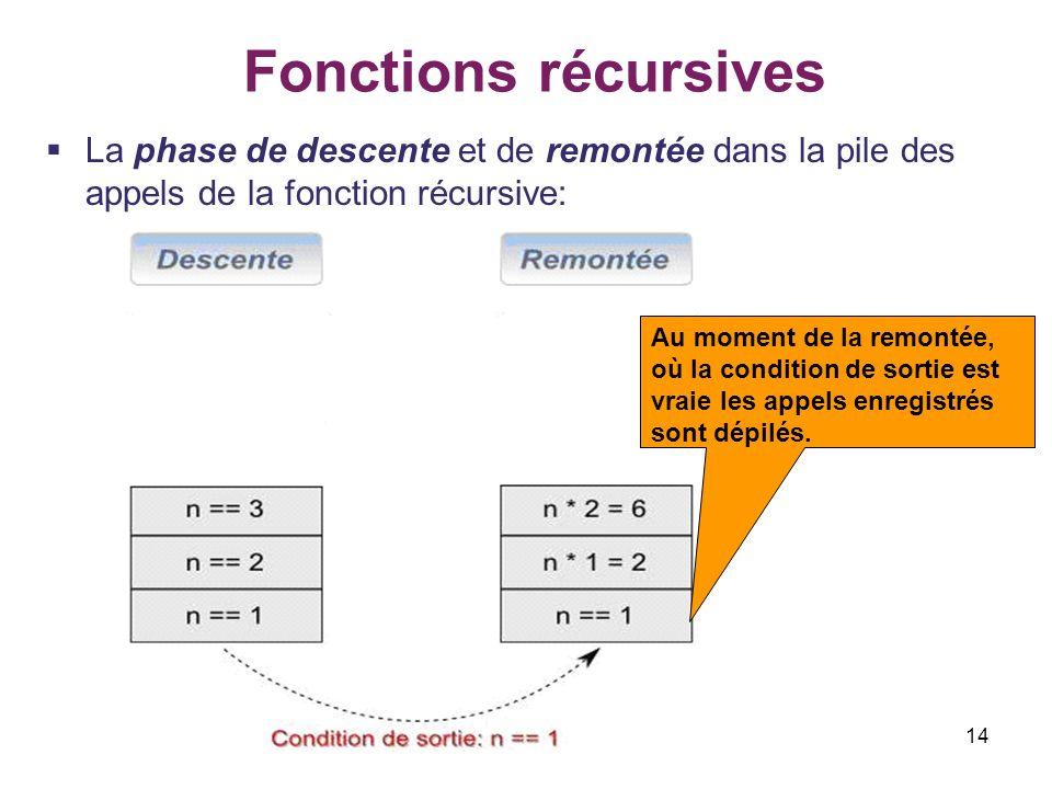 14 Fonctions récursives La phase de descente et de remontée dans la pile des appels de la fonction récursive: Au moment de la remontée, où la conditio
