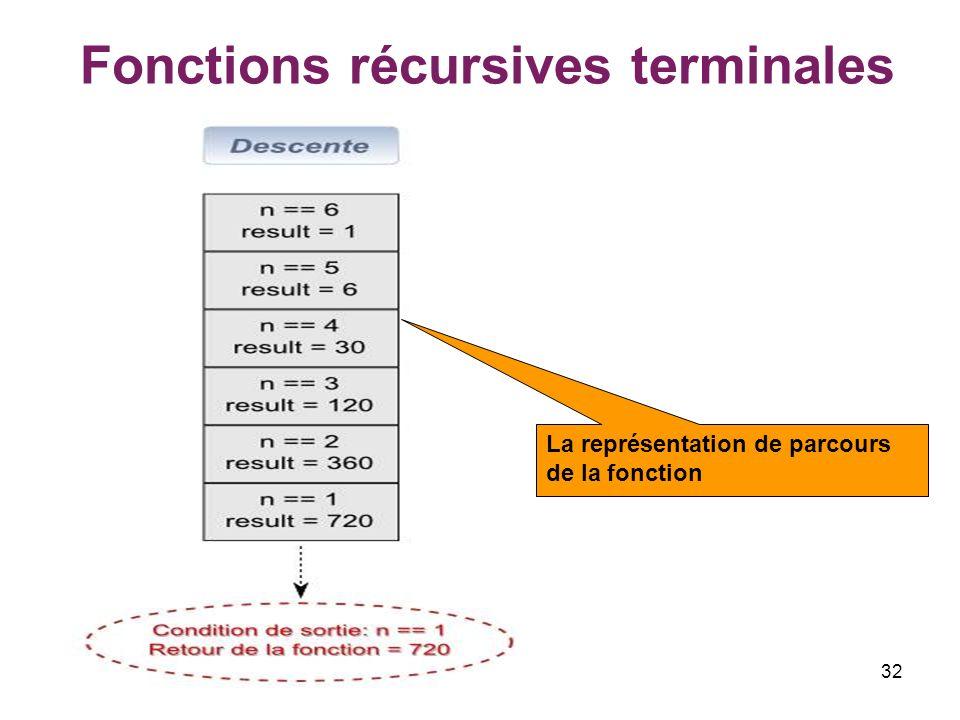 32 Fonctions récursives terminales La représentation de parcours de la fonction