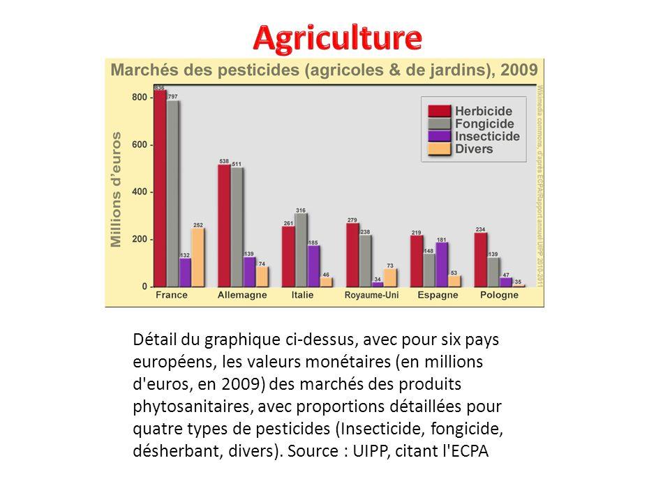 Détail du graphique ci-dessus, avec pour six pays européens, les valeurs monétaires (en millions d'euros, en 2009) des marchés des produits phytosanit