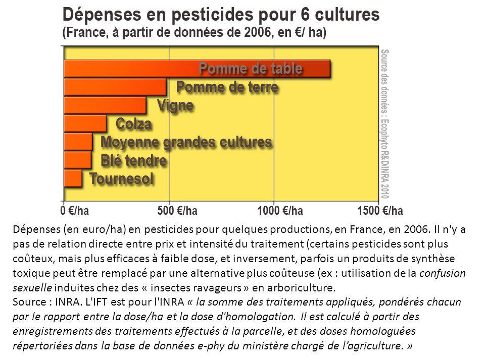 Dépenses (en euro/ha) en pesticides pour quelques productions, en France, en 2006. Il n'y a pas de relation directe entre prix et intensité du traitem