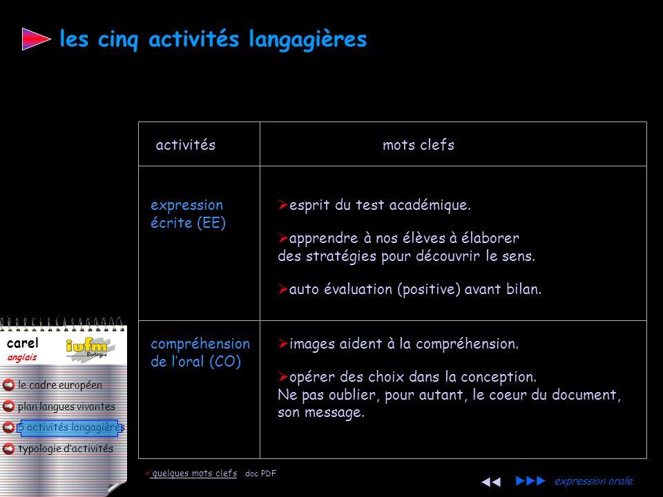 plan langues vivantes typologie dactivités 5 activités langagières le cadre européen carel anglais développer des stratégies de déduction. progression