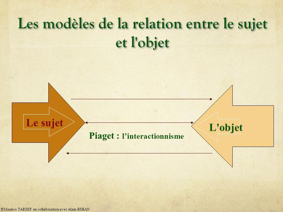 Les modèles de la relation entre le sujet et l'objet Le sujet L'objet Piaget : linteractionnisme ©Maurice TARDIF en collaboration avec Alain BIHAN
