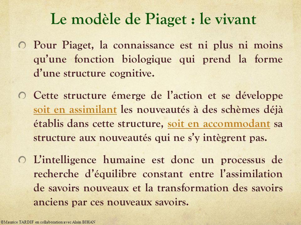 Le modèle de Piaget : le vivant Pour Piaget, la connaissance est ni plus ni moins quune fonction biologique qui prend la forme dune structure cognitiv