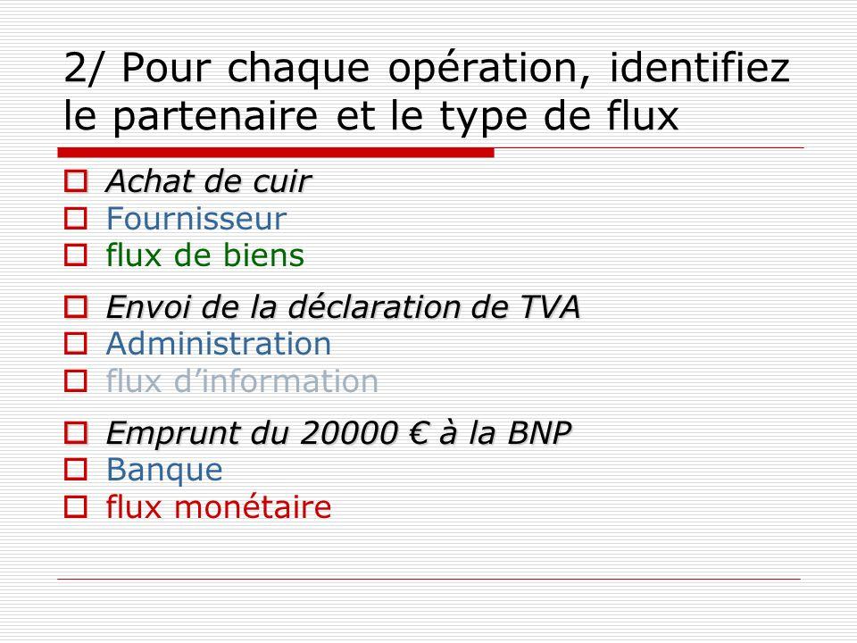 2/ Pour chaque opération, identifiez le partenaire et le type de flux Achat de cuir Achat de cuir Fournisseur flux de biens Envoi de la déclaration de TVA Envoi de la déclaration de TVA Administration flux dinformation Emprunt du 20000 à la BNP Emprunt du 20000 à la BNP Banque flux monétaire