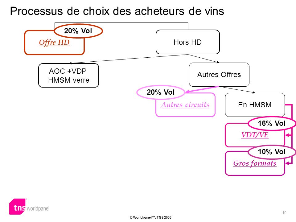 10 © Worldpanel, TNS 2008 Offre HD Hors HD AOC +VDP HMSM verre Autres Offres Processus de choix des acheteurs de vins Autres circuits En HMSM Gros formats VDT/VE 20% Vol 16% Vol 10% Vol