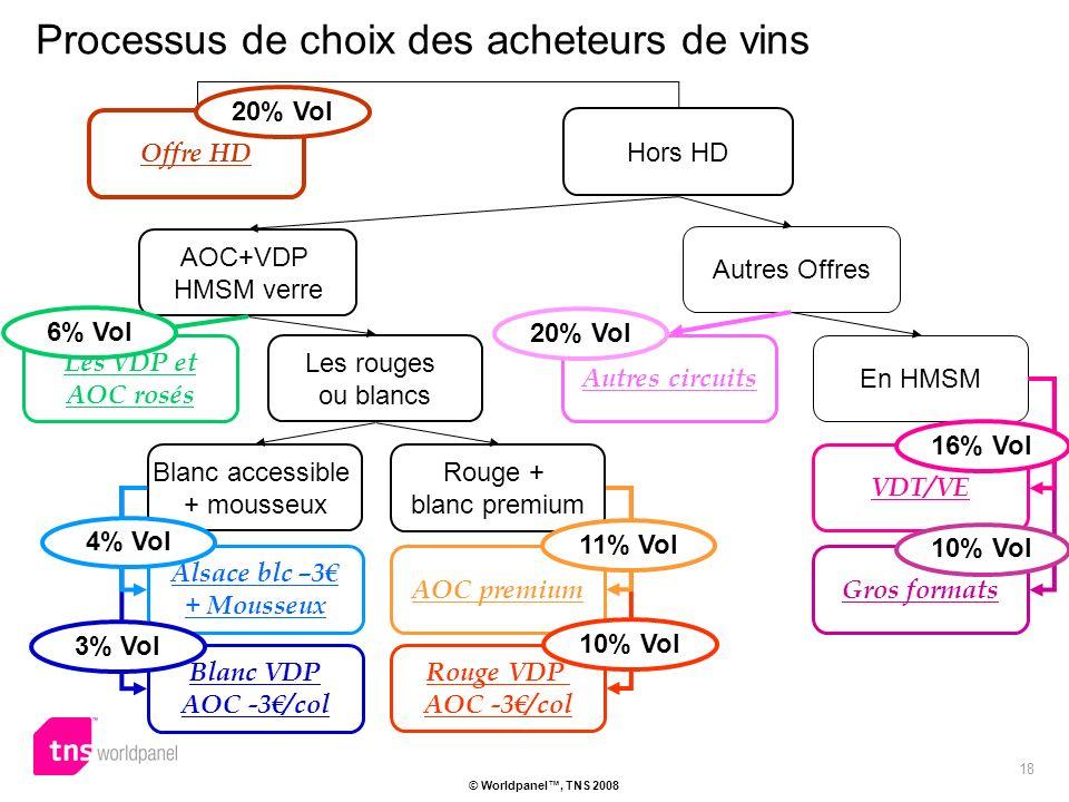 18 © Worldpanel, TNS 2008 Offre HD Hors HD AOC+VDP HMSM verre Autres Offres Processus de choix des acheteurs de vins Autres circuits Les rouges ou blancs En HMSM Gros formats VDT/VE Les VDP et AOC rosés AOC premium Blanc accessible + mousseux Alsace blc –3 + Mousseux Rouge + blanc premium Blanc VDP AOC -3/col Rouge VDP AOC -3/col 20% Vol 16% Vol 10% Vol 11% Vol 10% Vol 4% Vol 3% Vol 6% Vol