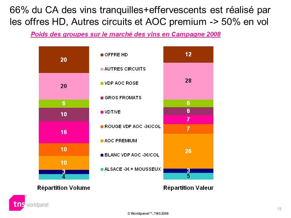 19 © Worldpanel, TNS 2008 66% du CA des vins tranquilles+effervescents est réalisé par les offres HD, Autres circuits et AOC premium -> 50% en vol