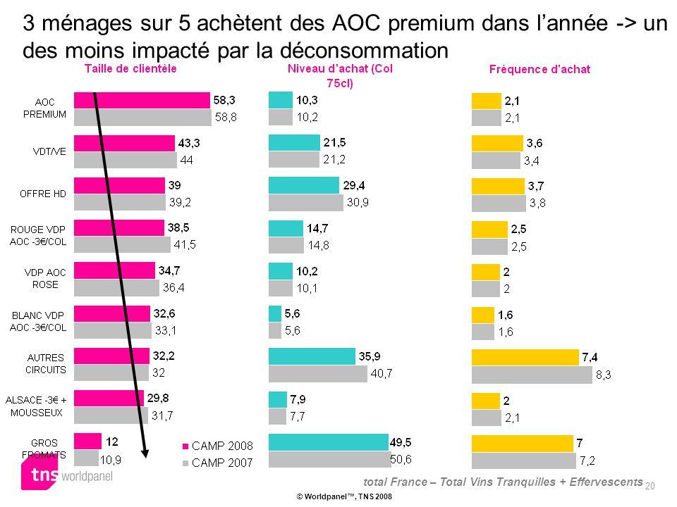 20 © Worldpanel, TNS 2008 3 ménages sur 5 achètent des AOC premium dans lannée -> un des moins impacté par la déconsommation total France – Total Vins Tranquilles + Effervescents
