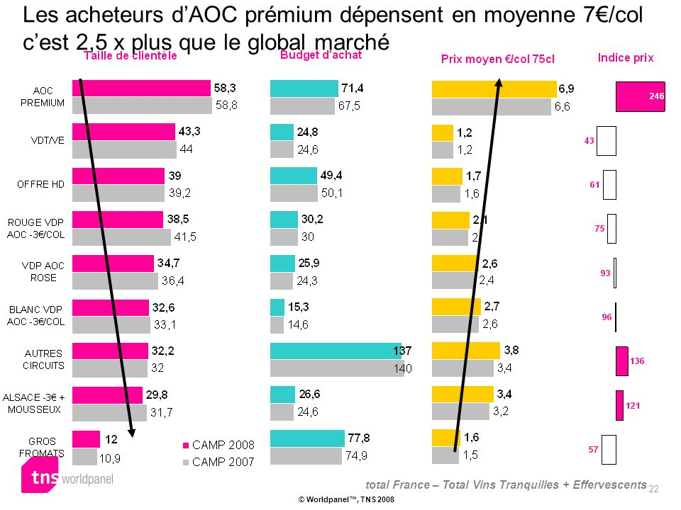 22 © Worldpanel, TNS 2008 Les acheteurs dAOC prémium dépensent en moyenne 7/col cest 2,5 x plus que le global marché total France – Total Vins Tranquilles + Effervescents