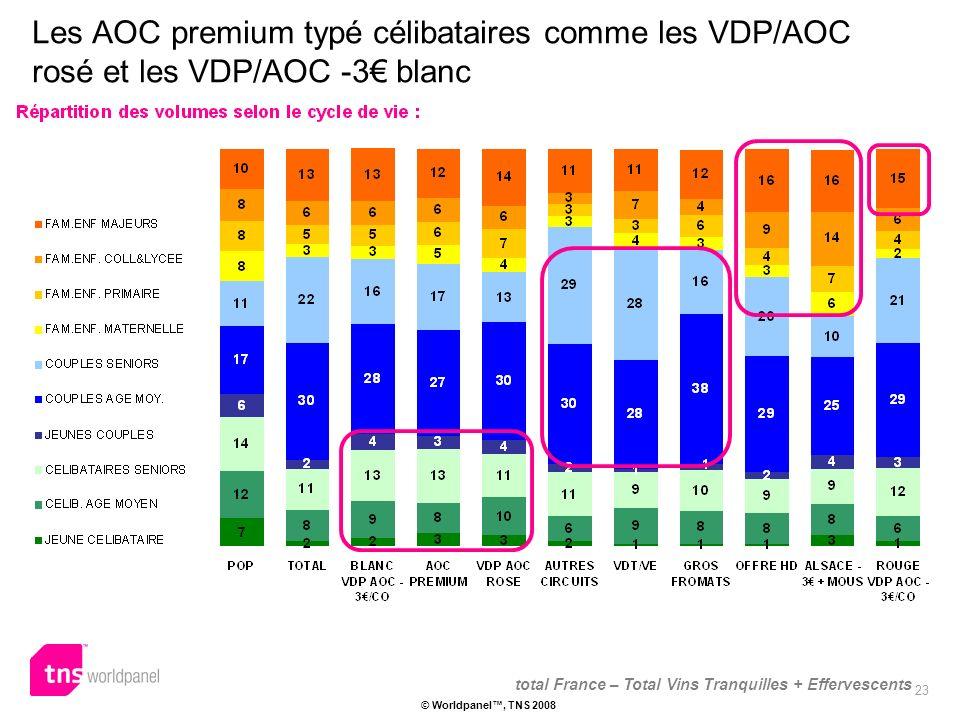 23 © Worldpanel, TNS 2008 Les AOC premium typé célibataires comme les VDP/AOC rosé et les VDP/AOC -3 blanc total France – Total Vins Tranquilles + Effervescents