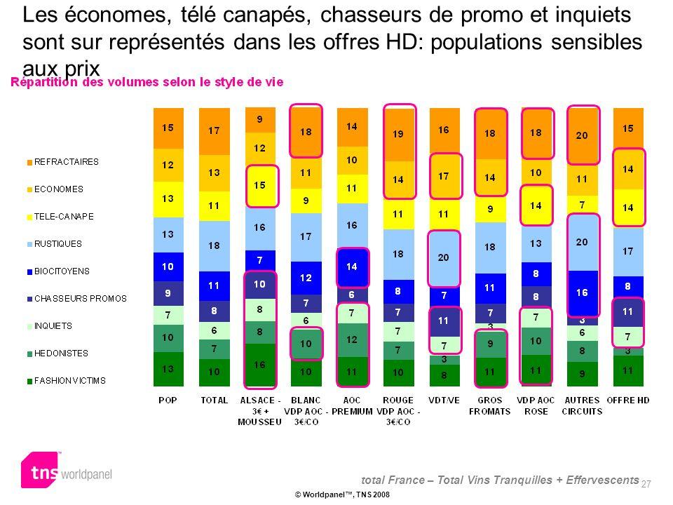 27 © Worldpanel, TNS 2008 Les économes, télé canapés, chasseurs de promo et inquiets sont sur représentés dans les offres HD: populations sensibles aux prix total France – Total Vins Tranquilles + Effervescents