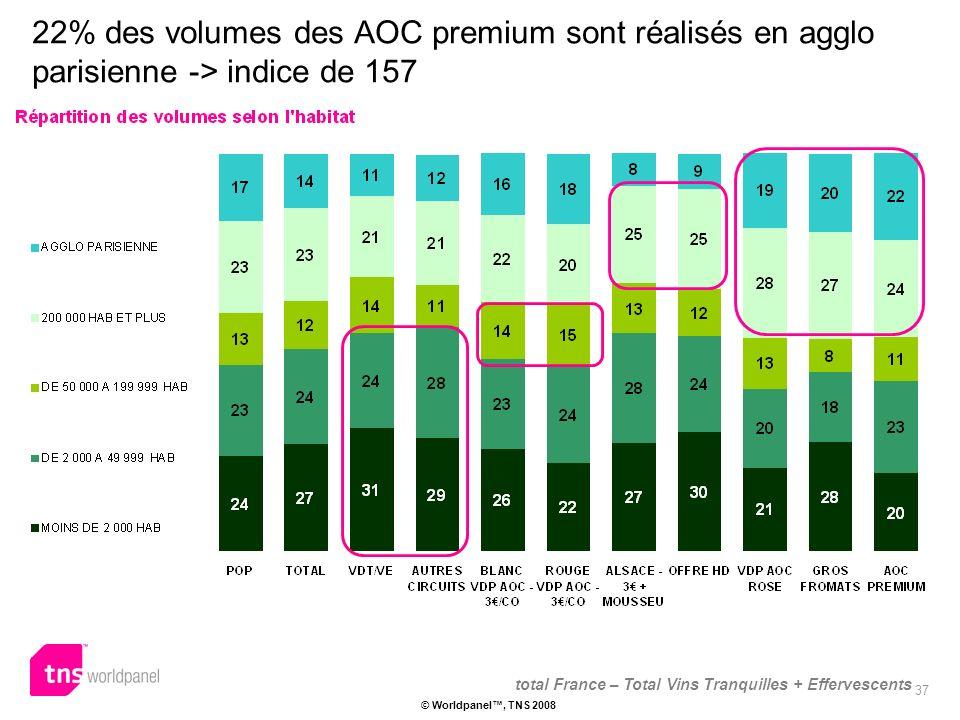 37 © Worldpanel, TNS 2008 22% des volumes des AOC premium sont réalisés en agglo parisienne -> indice de 157 total France – Total Vins Tranquilles + Effervescents
