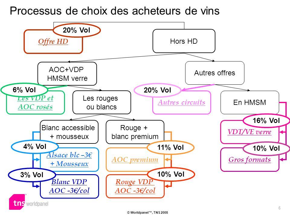 6 © Worldpanel, TNS 2008 Offre HD Hors HD AOC+VDP HMSM verre Autres offres Processus de choix des acheteurs de vins Autres circuits Les rouges ou blancs En HMSM Gros formats VDT/VE verre Les VDP et AOC rosés AOC premium Blanc accessible + mousseux Alsace blc –3 + Mousseux Rouge + blanc premium Blanc VDP AOC -3/col Rouge VDP AOC -3/col 20% Vol 16% Vol 10% Vol 11% Vol 10% Vol 4% Vol 3% Vol 6% Vol