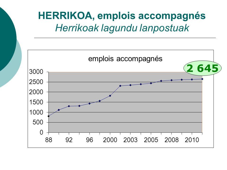 2 645 HERRIKOA, emplois accompagnés Herrikoak lagundu lanpostuak