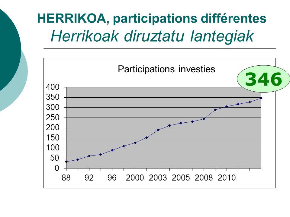 HERRIKOA, participations différentes Herrikoak diruztatu lantegiak 346