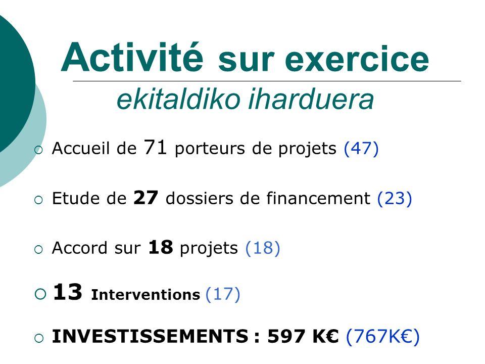 Activité sur exercice ekitaldiko iharduera Accueil de 71 porteurs de projets (47) Etude de 27 dossiers de financement (23) Accord sur 18 projets (18)