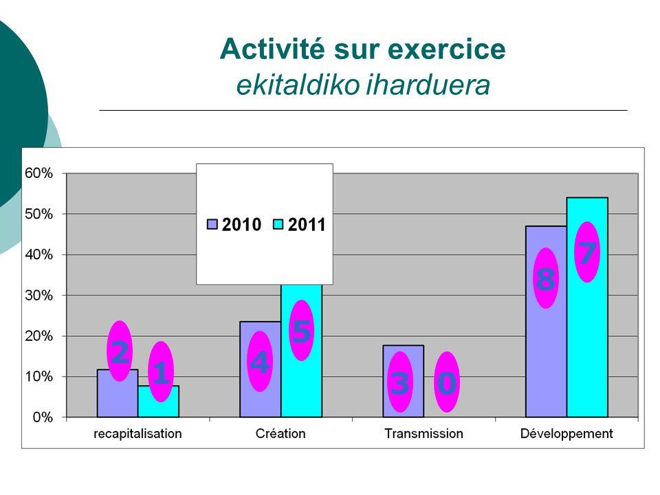 Activité sur exercice ekitaldiko iharduera 1 5 0 7 2 1 4 5 30 8 7