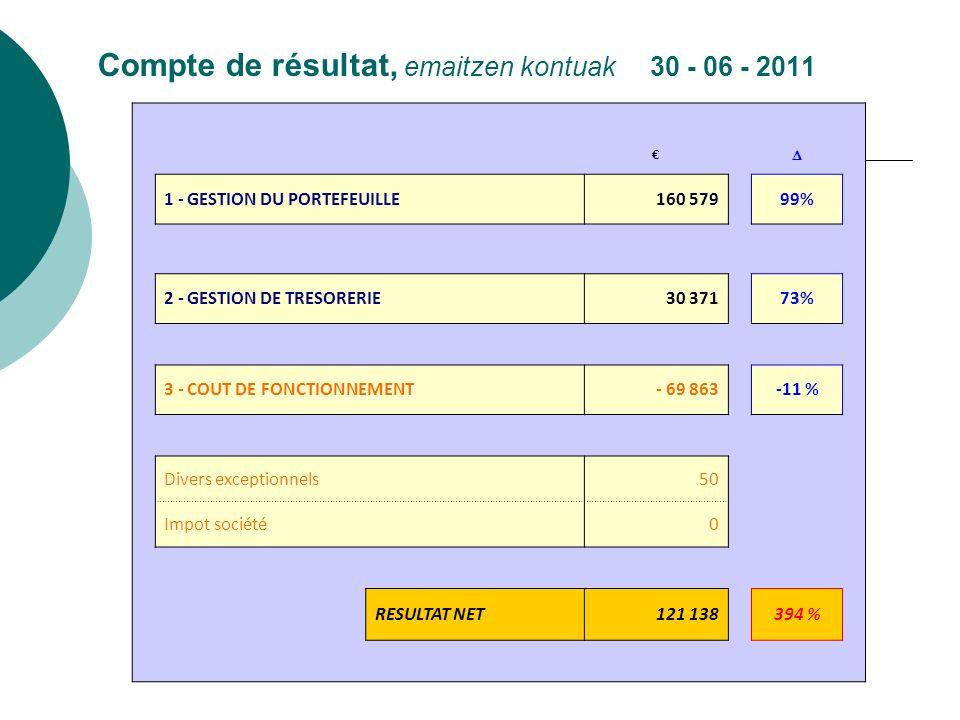 Compte de résultat, emaitzen kontuak 30 - 06 - 2011 1 - GESTION DU PORTEFEUILLE160 579 99% 2 - GESTION DE TRESORERIE30 371 73% 3 - COUT DE FONCTIONNEM