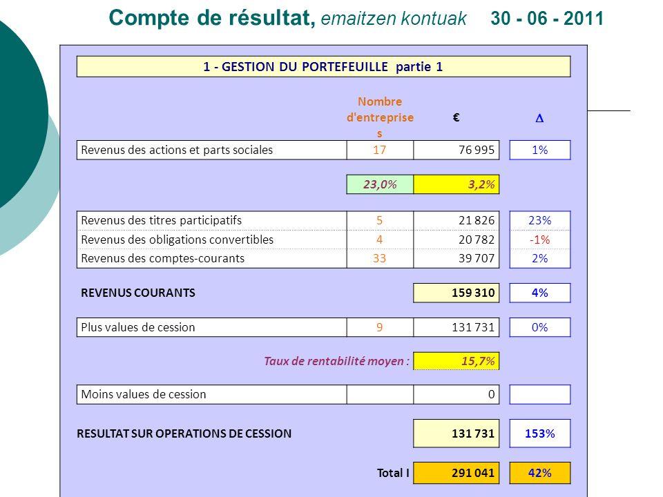 Compte de résultat, emaitzen kontuak 30 - 06 - 2011 1 - GESTION DU PORTEFEUILLE partie 1 Nombre d'entreprise s Revenus des actions et parts sociales17