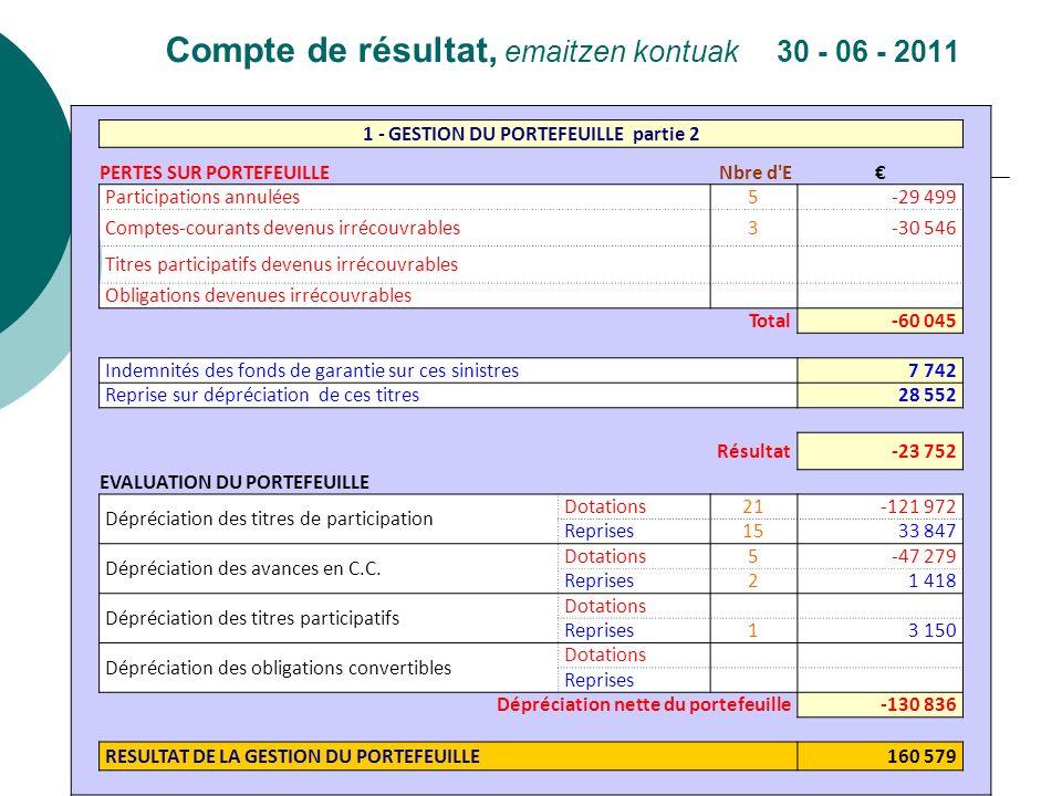 Compte de résultat, emaitzen kontuak 30 - 06 - 2011 1 - GESTION DU PORTEFEUILLE partie 2 PERTES SUR PORTEFEUILLE Nbre d'E Participations annulées 5-29