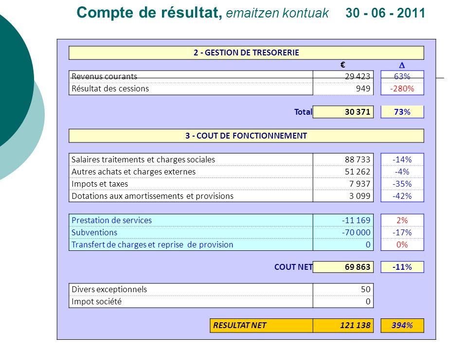 Compte de résultat, emaitzen kontuak 30 - 06 - 2011 2 - GESTION DE TRESORERIE Revenus courants 29 423 63% Résultat des cessions 949 -280% Total30 371