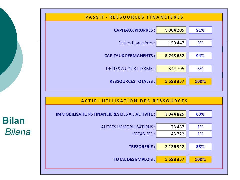Bilan Bilana P A S S I F - R E S S O U R C E S F I N A N C I E R E S CAPITAUX PROPRES :5 084 205 91% Dettes financières :159 447 3% CAPITAUX PERMANENT