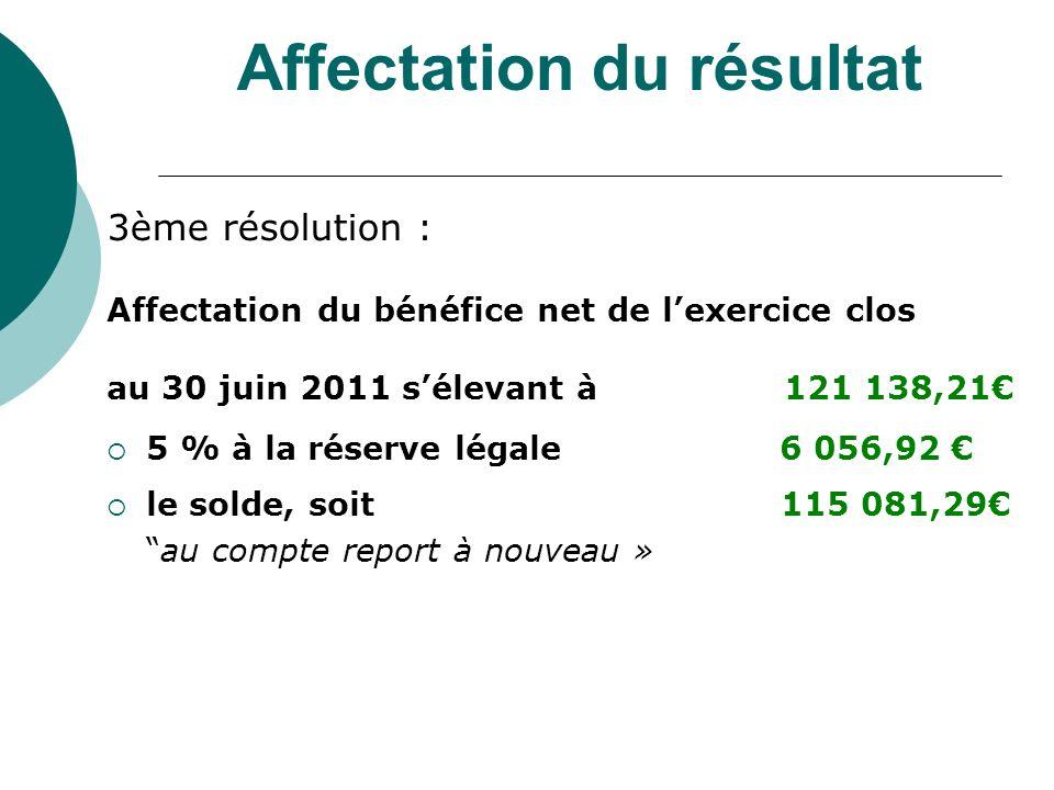 Affectation du résultat 3ème résolution : Affectation du bénéfice net de lexercice clos au 30 juin 2011 sélevant à 121 138,21 5 % à la réserve légale