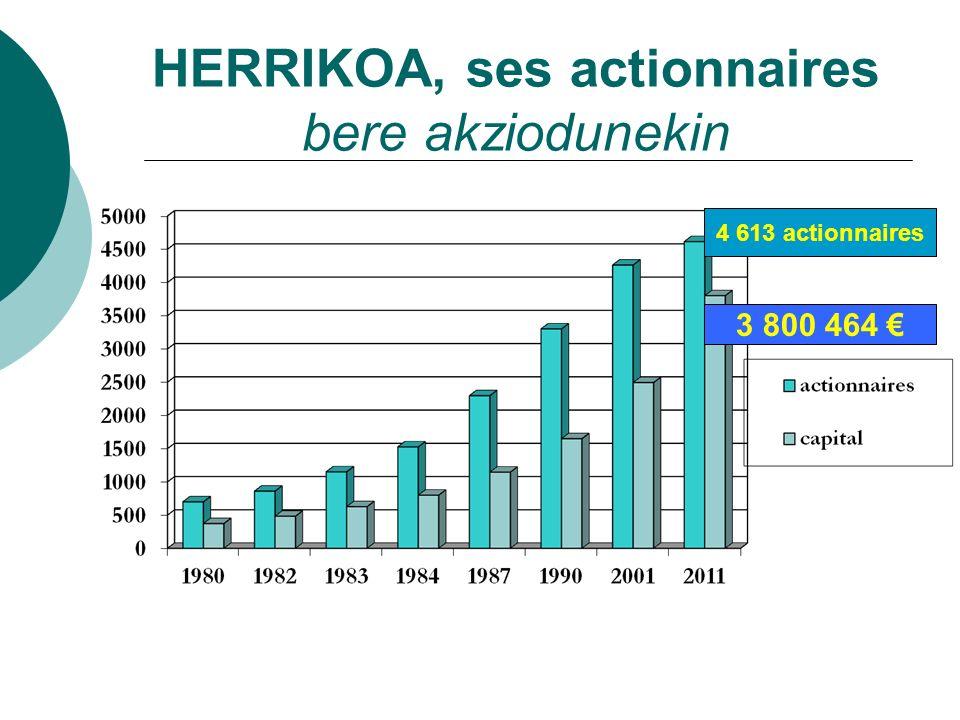 HERRIKOA, ses actionnaires bere akziodunekin 4 613 actionnaires 3 800 464