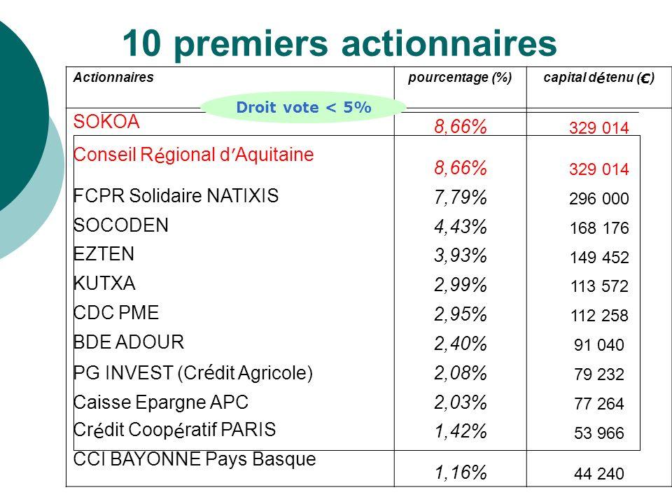 10 premiers actionnaires Actionnairespourcentage (%) capital d é tenu ( ) SOKOA 8,66% 329 014 Conseil R é gional d Aquitaine 8,66% 329 014 FCPR Solida