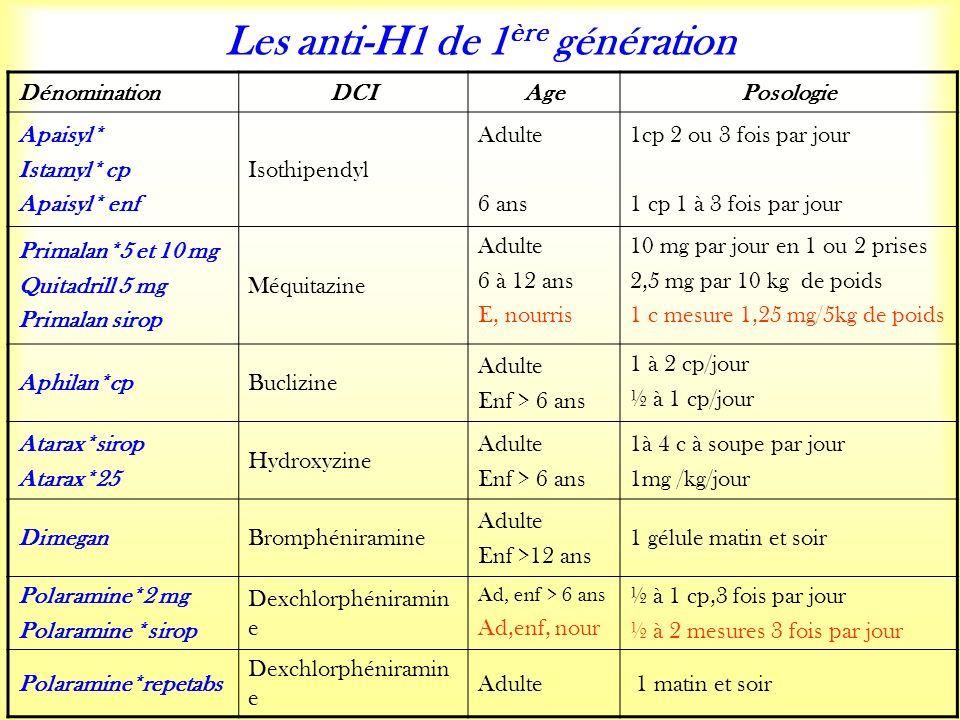 Les anti-H1 de 1 ère génération DénominationDCIAgePosologie Apaisyl* Istamyl* cp Apaisyl* enf Isothipendyl Adulte 6 ans 1cp 2 ou 3 fois par jour 1 cp 1 à 3 fois par jour Primalan*5 et 10 mg Quitadrill 5 mg Primalan sirop Méquitazine Adulte 6 à 12 ans E, nourris 10 mg par jour en 1 ou 2 prises 2,5 mg par 10 kg de poids 1 c mesure 1,25 mg/5kg de poids Aphilan*cpBuclizine Adulte Enf > 6 ans 1 à 2 cp/jour ½ à 1 cp/jour Atarax*sirop Atarax*25 Hydroxyzine Adulte Enf > 6 ans 1à 4 c à soupe par jour 1mg /kg/jour DimeganBromphéniramine Adulte Enf >12 ans 1 gélule matin et soir Polaramine*2 mg Polaramine *sirop Dexchlorphéniramin e Ad, enf > 6 ans Ad,enf, nour ½ à 1 cp,3 fois par jour ½ à 2 mesures 3 fois par jour Polaramine*repetabs Dexchlorphéniramin e Adulte 1 matin et soir