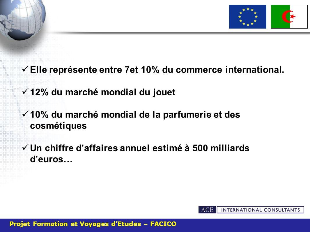 Projet Formation et Voyages dEtudes – FACICO Elle représente entre 7et 10% du commerce international. 12% du marché mondial du jouet 10% du marché mon