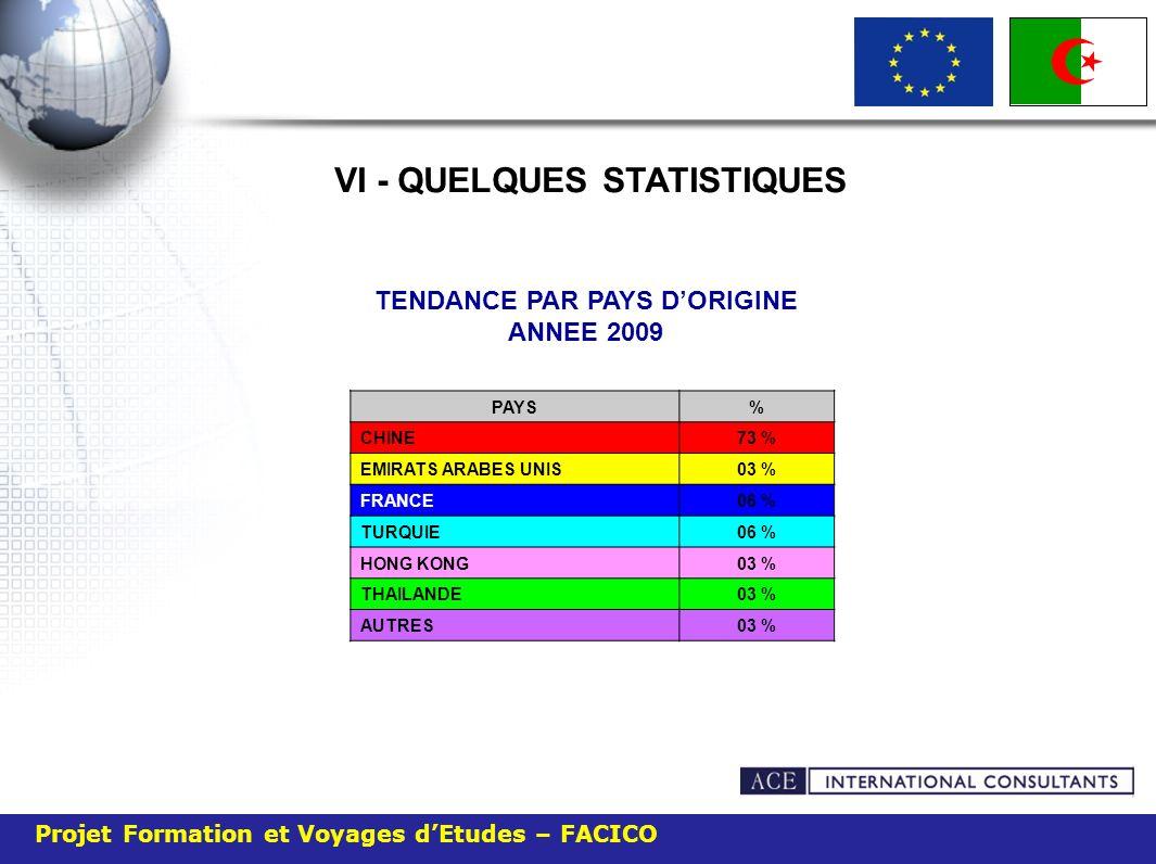 VI - QUELQUES STATISTIQUES TENDANCE PAR PAYS DORIGINE ANNEE 2009 PAYS% CHINE73 % EMIRATS ARABES UNIS03 % FRANCE06 % TURQUIE06 % HONG KONG03 % THAILAND