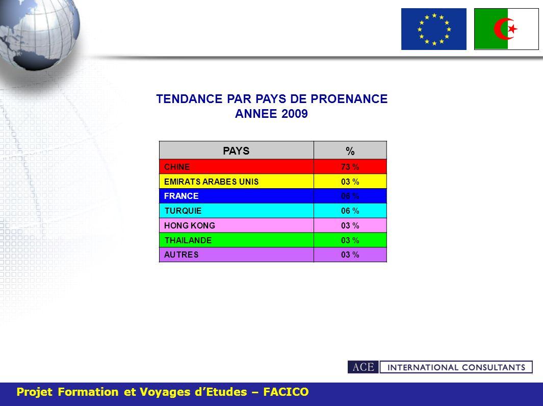 Projet Formation et Voyages dEtudes – FACICO TENDANCE PAR PAYS DE PROENANCE ANNEE 2009 PAYS% CHINE73 % EMIRATS ARABES UNIS03 % FRANCE06 % TURQUIE06 %