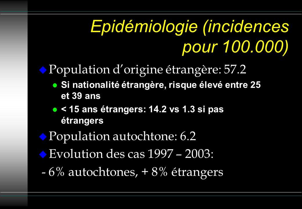 Epidémiologie (incidences pour 100.000) Population dorigine étrangère: 57.2 l Si nationalité étrangère, risque élevé entre 25 et 39 ans l < 15 ans étr