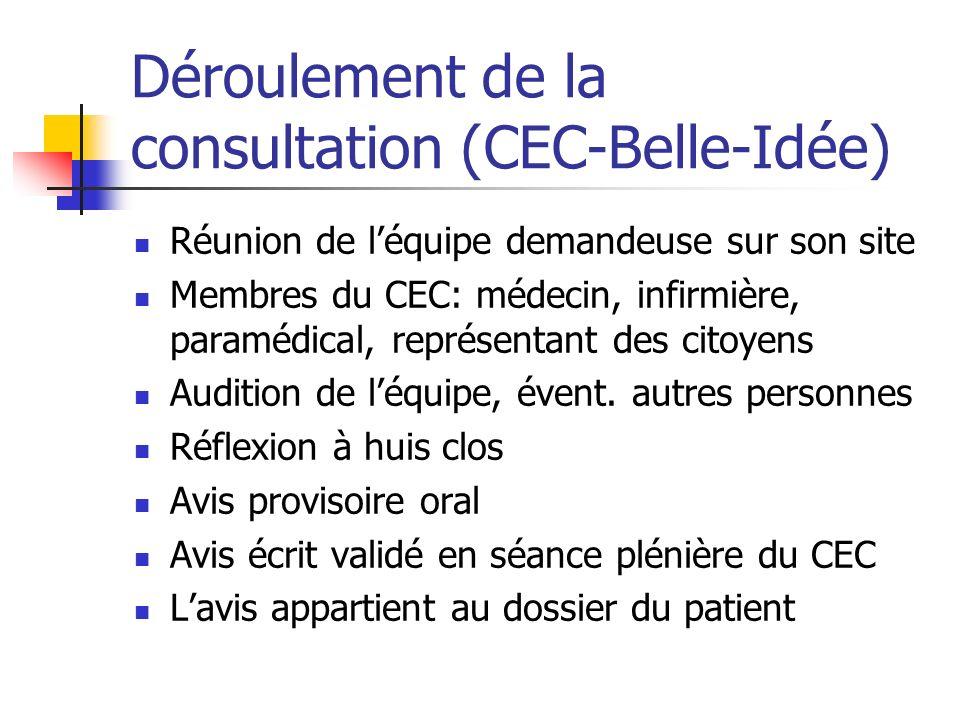 Déroulement de la consultation (CEC-Belle-Idée) Réunion de léquipe demandeuse sur son site Membres du CEC: médecin, infirmière, paramédical, représentant des citoyens Audition de léquipe, évent.